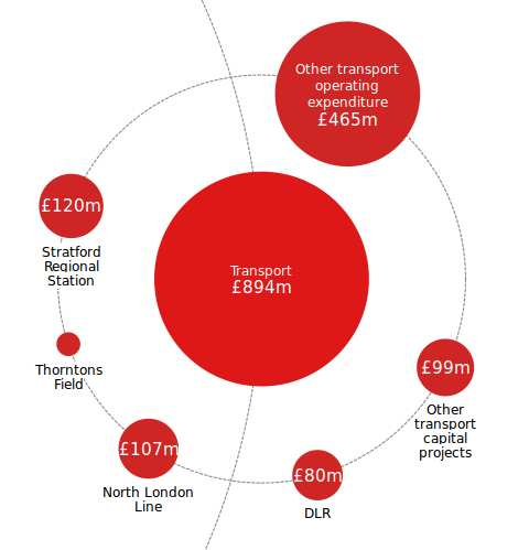 Screengrab from Guardian infographic on London 2012 budget: source http://www.guardian.co.uk/sport/datablog/interactive/2012/jul/26/london-2012-price-olympic-games-visualised