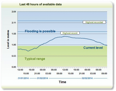 Recent River Lee levels at Low Hall Environment Agency data station.